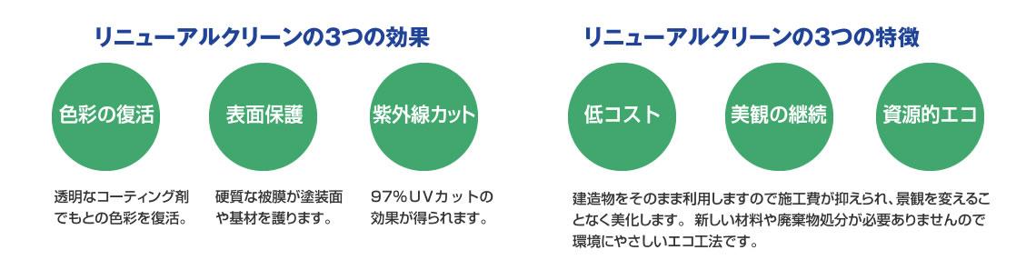 リニューアルクリーンの3つの効果 色彩の復活 表面保護 紫外線カット リニューアルクリーンの3つの特徽 低コスト 美観の継続 資源的エコ